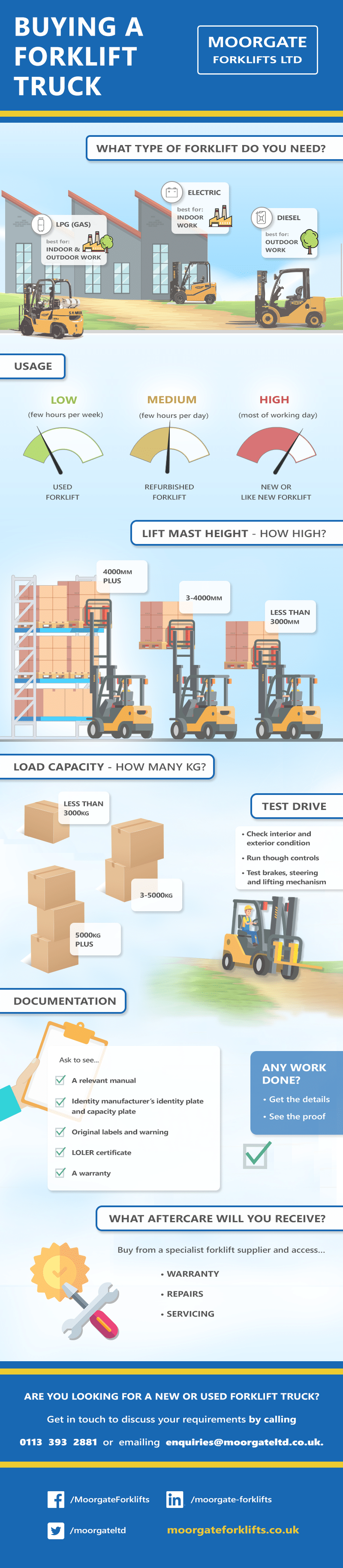 Moorgate-infographic-Buying-a-forklift